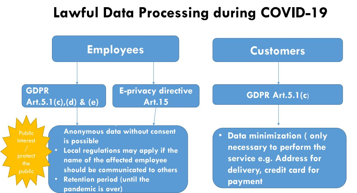Lawful Data Processing